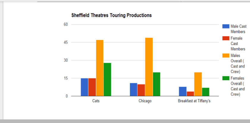 Graph one touring Productions
